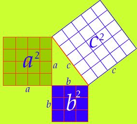 The pythagorean theorem. Click to enlarge.